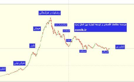 چرخه بازار بورس ایران –  شاخص کل